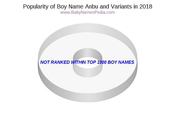 Variant Popularity Chart  for Anbu  in 2016