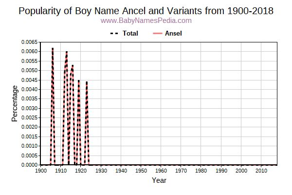 Variant Popularity Trend  for Ancel  from 1900 to 2018