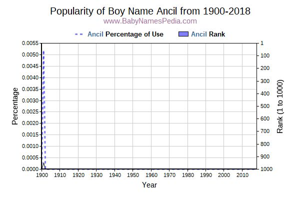 Popularity Trend  for Ancil  from 1900 to 2018