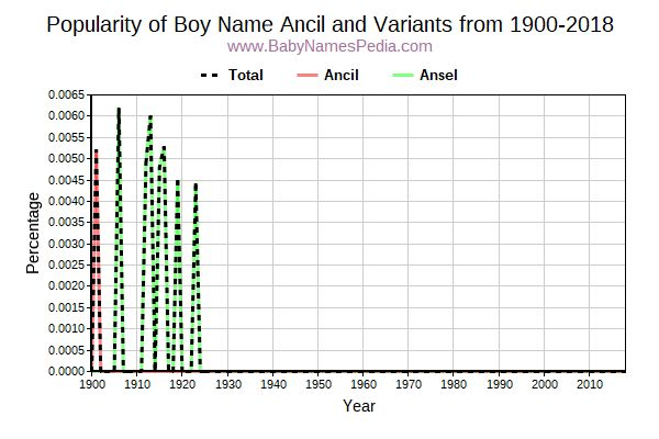 Variant Popularity Trend  for Ancil  from 1900 to 2018