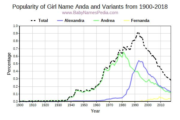 Variant Popularity Trend  for Anda  from 1900 to 2018