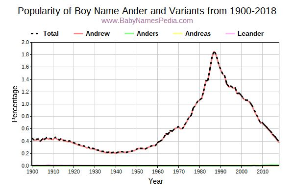 Variant Popularity Trend  for Ander  from 1900 to 2015