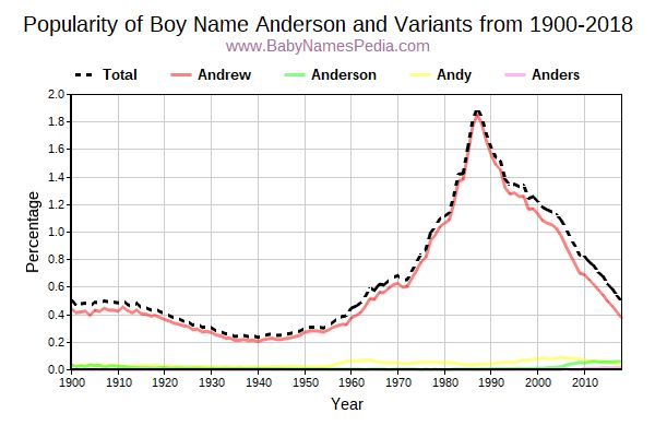 Variant Popularity Trend  for Anderson  from 1900 to 2016