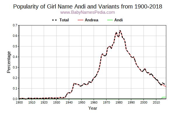 Variant Popularity Trend  for Andi  from 1900 to 2016