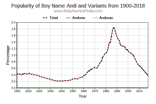 Variant Popularity Trend  for Andi  from 1900 to 2018