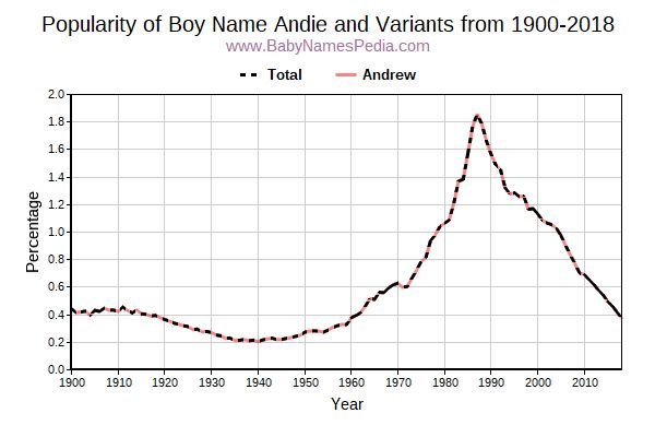 Variant Popularity Trend  for Andie  from 1900 to 2017