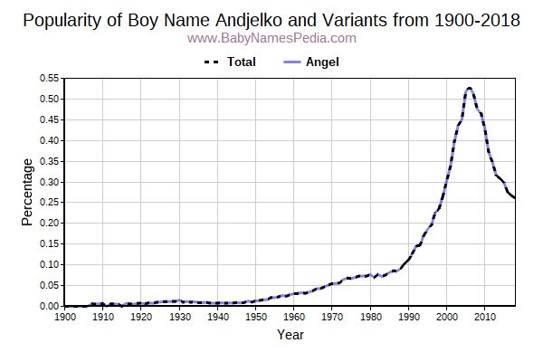 Variant Popularity Trend  for Andjelko  from 1900 to 2016