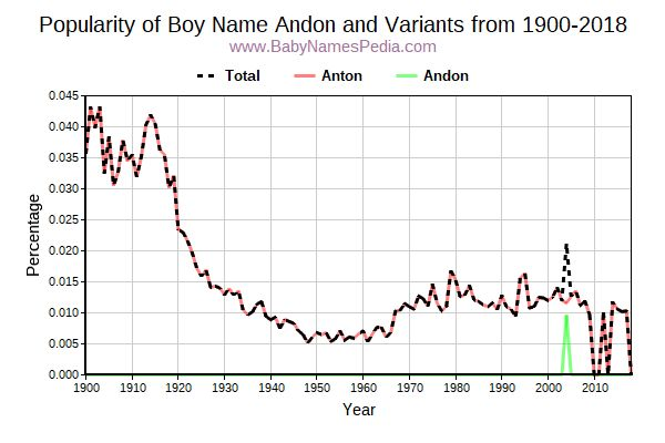 Variant Popularity Trend  for Andon  from 1900 to 2016