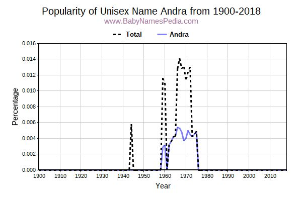 Unisex Popularity Trend  for Andra  from 1900 to 2017