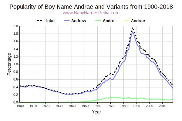 Variant Popularity Trend  for Andrae  from 1900 to 2015
