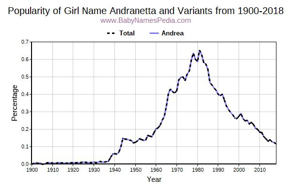 Variant Popularity Trend  for Andranetta  from 1900 to 2017