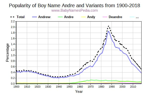Variant Popularity Trend  for Andre  from 1900 to 2018