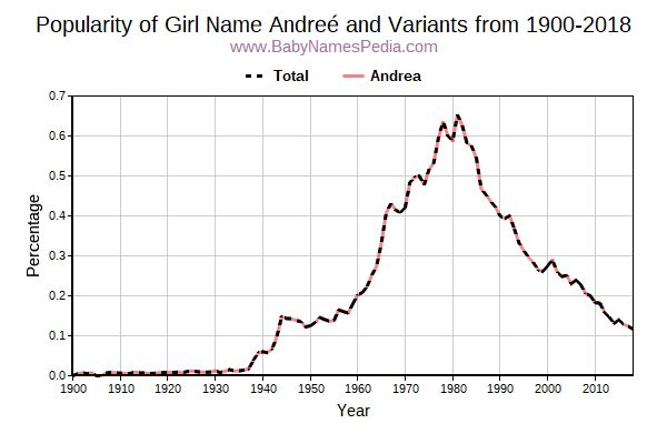 Variant Popularity Trend  for Andreé  from 1900 to 2016