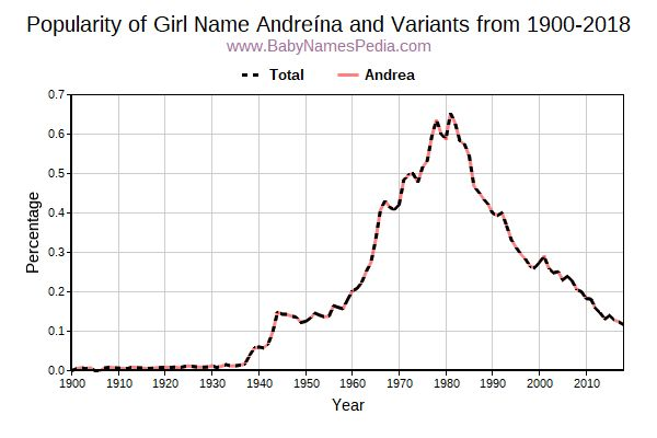 Variant Popularity Trend  for Andreína  from 1900 to 2017