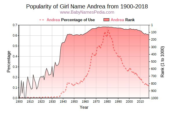 Popularity Trend  for Andrea  from 1900 to 2015