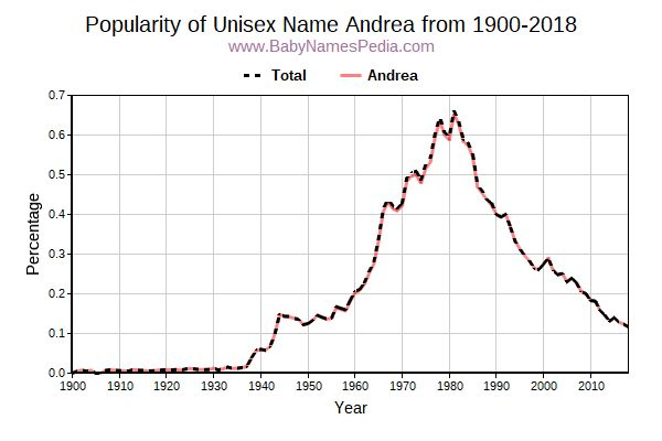 Unisex Popularity Trend  for Andrea  from 1900 to 2015