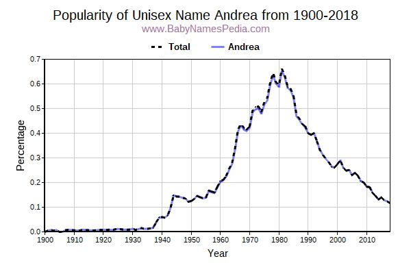 Unisex Popularity Trend  for Andrea  from 1900 to 2016