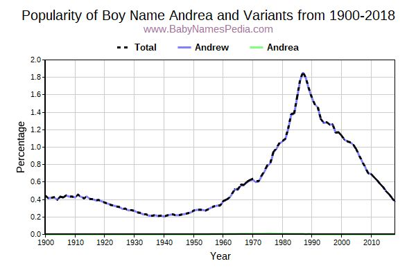 Variant Popularity Trend  for Andrea  from 1900 to 2016