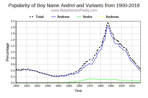 Variant Popularity Trend  for Andrei  from 1900 to 2015