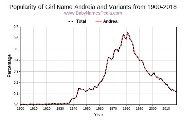 Variant Popularity Trend  for Andreia  from 1900 to 2018
