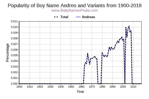 Variant Popularity Trend  for Andreo  from 1900 to 2016
