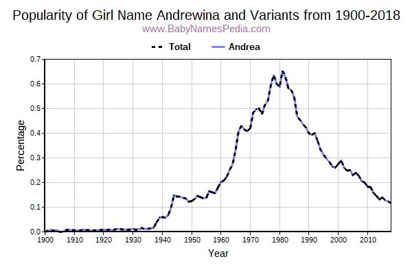 Variant Popularity Trend  for Andrewina  from 1900 to 2016