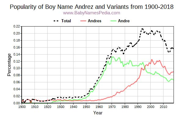 Variant Popularity Trend  for Andrez  from 1900 to 2016