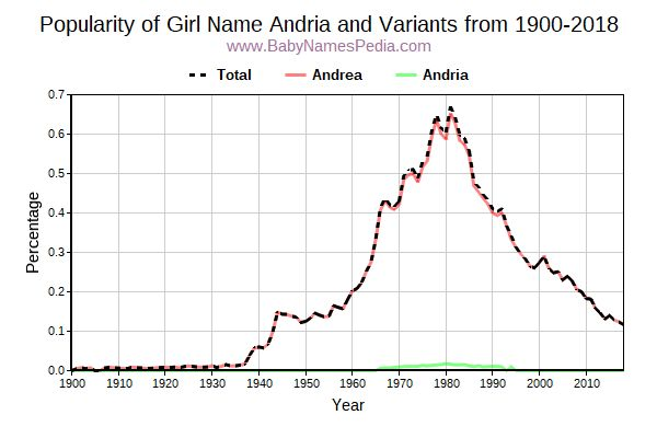 Variant Popularity Trend  for Andria  from 1900 to 2017