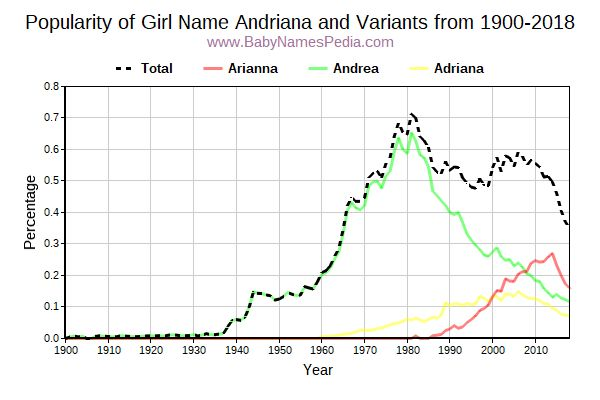 Variant Popularity Trend  for Andriana  from 1900 to 2016