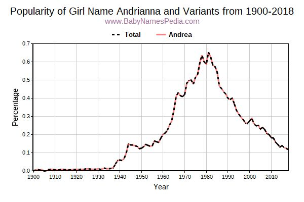 Variant Popularity Trend  for Andrianna  from 1900 to 2018