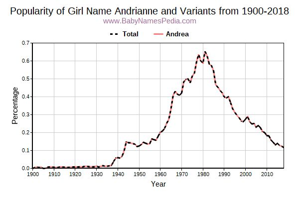 Variant Popularity Trend  for Andrianne  from 1900 to 2017