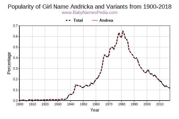 Variant Popularity Trend  for Andricka  from 1900 to 2015