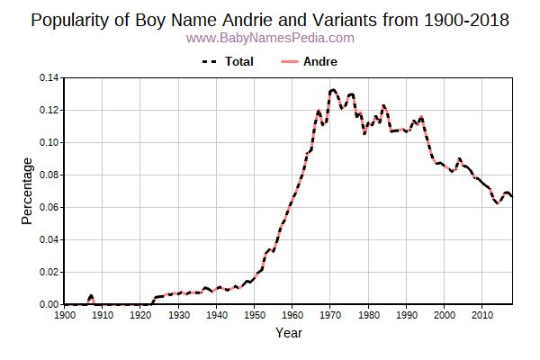 Variant Popularity Trend  for Andrie  from 1900 to 2016