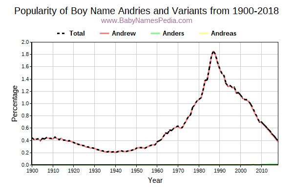 Variant Popularity Trend  for Andries  from 1900 to 2018