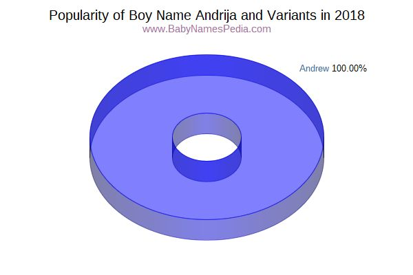Variant Popularity Chart  for Andrija  in 2015