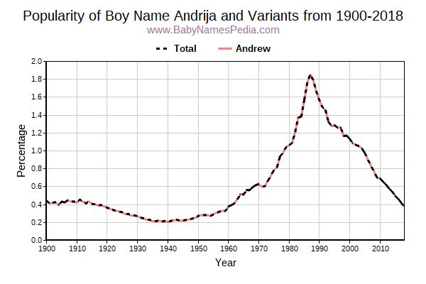 Variant Popularity Trend  for Andrija  from 1900 to 2015