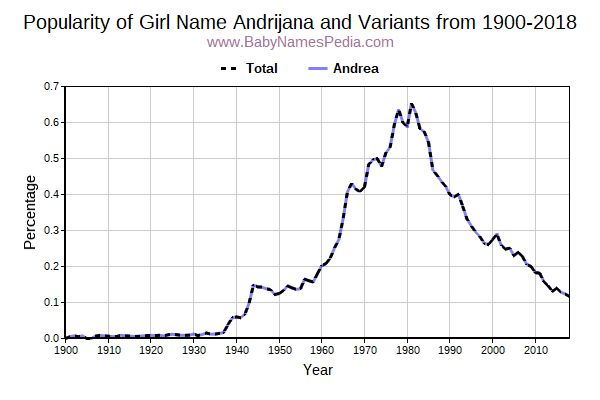 Variant Popularity Trend  for Andrijana  from 1900 to 2018