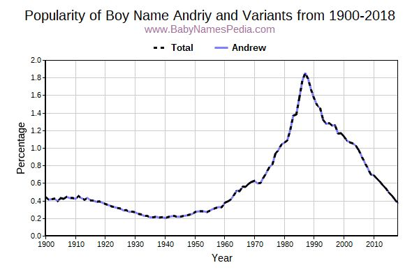 Variant Popularity Trend  for Andriy  from 1900 to 2015