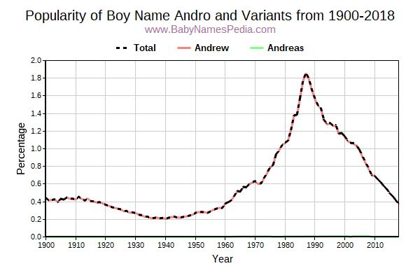 Variant Popularity Trend  for Andro  from 1900 to 2015