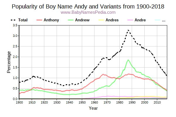 Variant Popularity Trend  for Andy  from 1900 to 2015