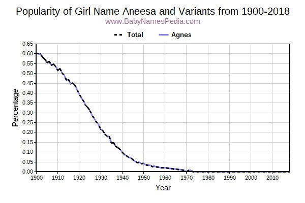Variant Popularity Trend  for Aneesa  from 1900 to 2018