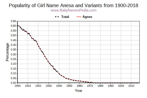 Variant Popularity Trend  for Anesa  from 1900 to 2015