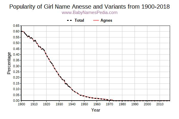Variant Popularity Trend  for Anesse  from 1900 to 2018