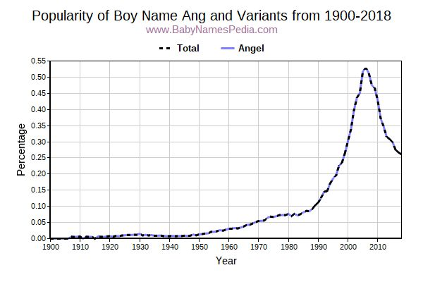 Variant Popularity Trend  for Ang  from 1900 to 2015