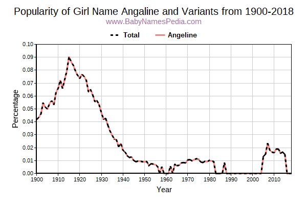 Variant Popularity Trend  for Angaline  from 1900 to 2016