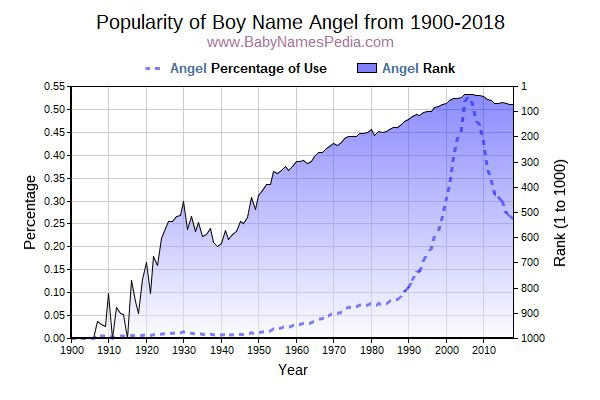 Popularity Trend  for Angel  from 1900 to 2016