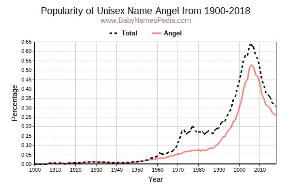 Unisex Popularity Trend  for Angel  from 1900 to 2016
