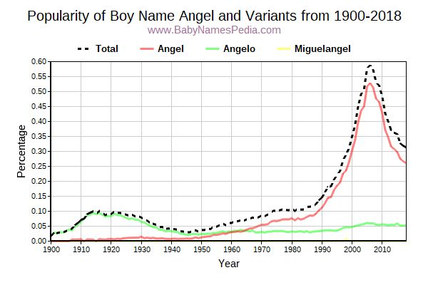 Variant Popularity Trend  for Angel  from 1900 to 2016