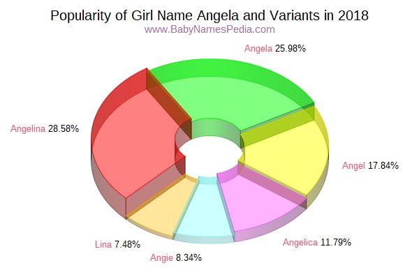 Variant Popularity Chart  for Angela  in 2018