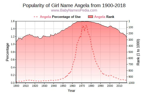 Popularity Trend  for Angela  from 1900 to 2018